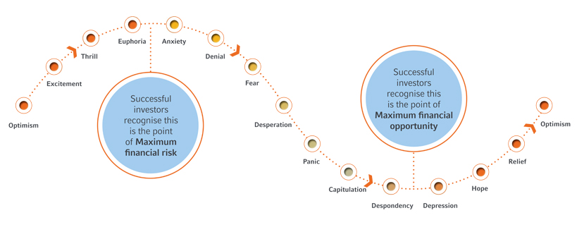 cycle-of-market-emotions